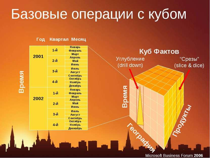 Базовые операции с кубом Продукты География Год Квартал Месяц Время Время 200...