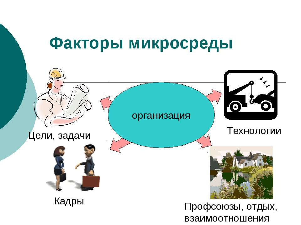Факторы микросреды организация Цели, задачи Технологии Профсоюзы, отдых, взаи...
