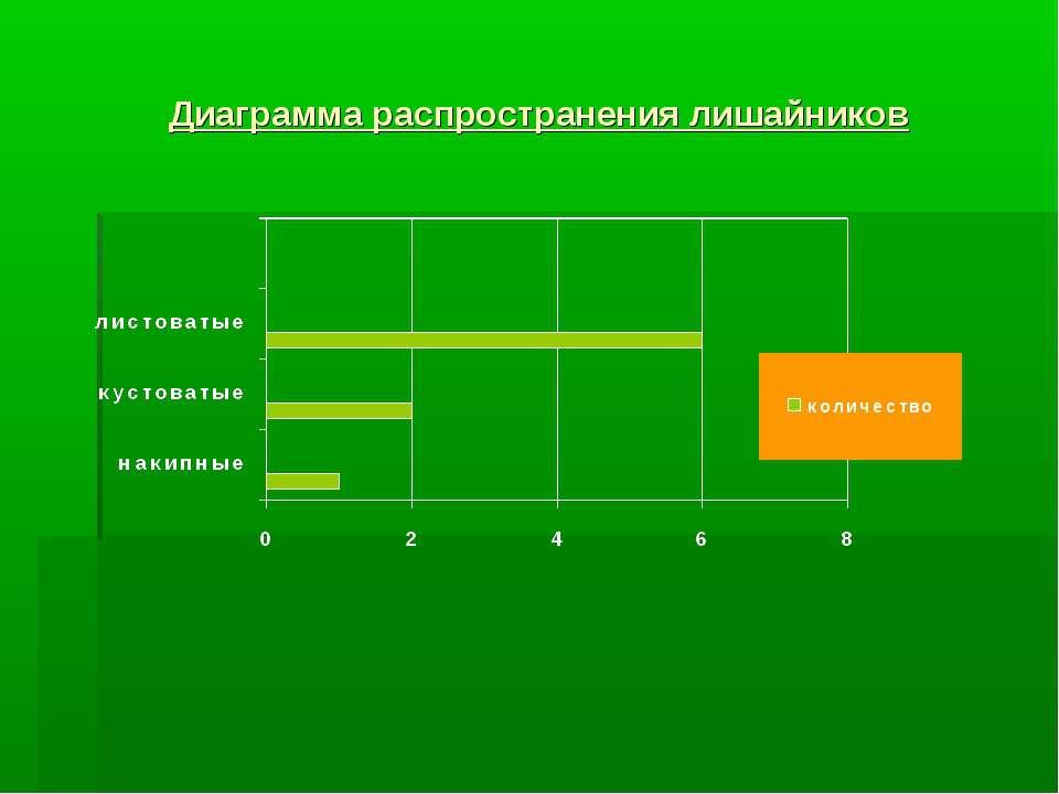 Диаграмма распространения лишайников
