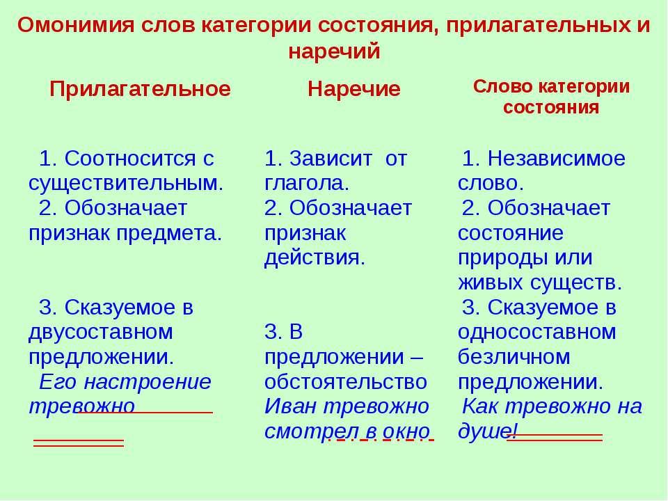 Омонимия слов категории состояния, прилагательных и наречий Прилагательное На...