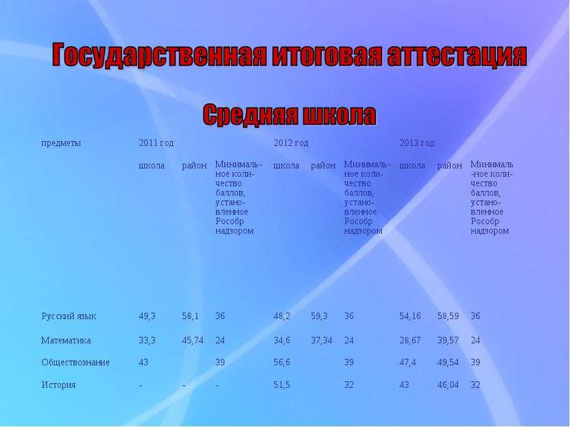 предметы 2011 год 2012 год 2013 год школа район Минималь-ное коли- чество бал...