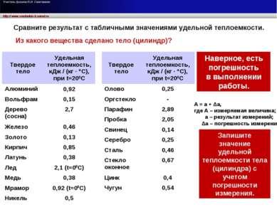 Из какого вещества сделано тело (цилиндр)? Сравните результат с табличными зн...