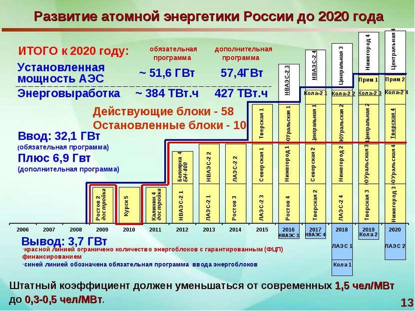 * Развитие атомной энергетики России до 2020 года Вывод: 3,7 ГВт Калинин 4 до...