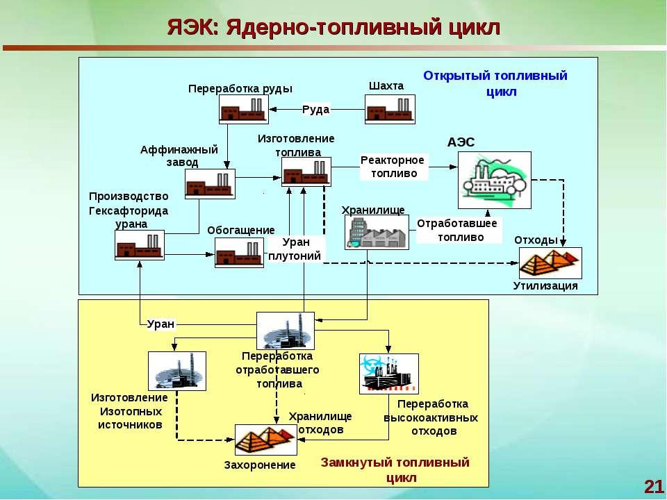 * ЯЭК: Ядерно-топливный цикл