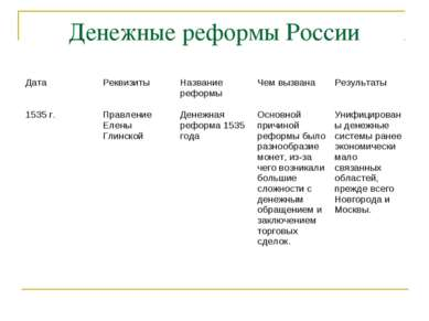 Денежные реформы России