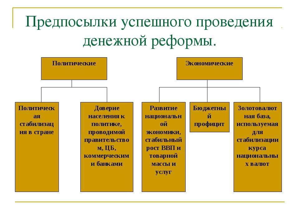 Предпосылки успешного проведения денежной реформы.