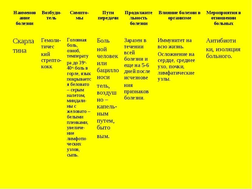 Наименование болезни Возбуди-тель Симпто-мы Пути передачи Продолжительность б...