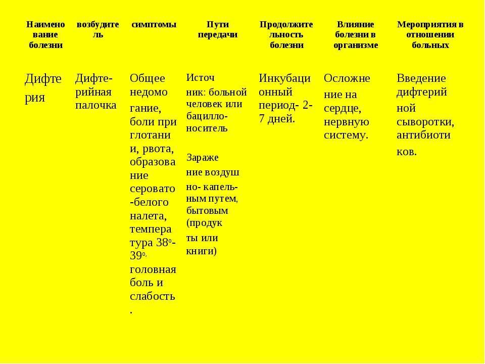Наименование болезни возбудитель симптомы Пути передачи Продолжительность бол...