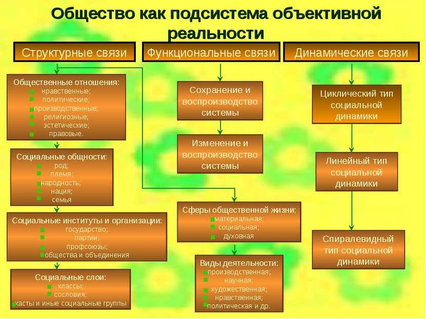 Общество как подсистема объективной реальности Структурные связи Циклический ...