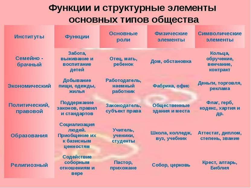 Функции и структурные элементы основных типов общества Институты Функции Осно...