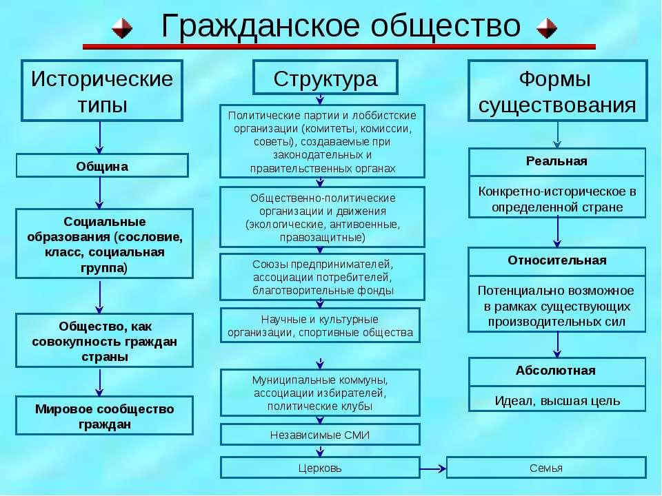 Гражданское общество Исторические типы Община Социальные образования (сослови...