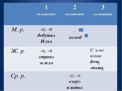 1 склонение 2 склонение 3 склонение М. р. -а, -я дедушка Илья - холод Ж. р. -...