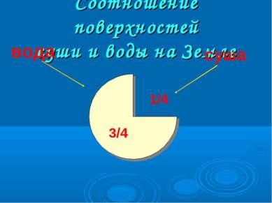 Соотношение поверхностей суши и воды на Земле суша вода 3/4 1/4