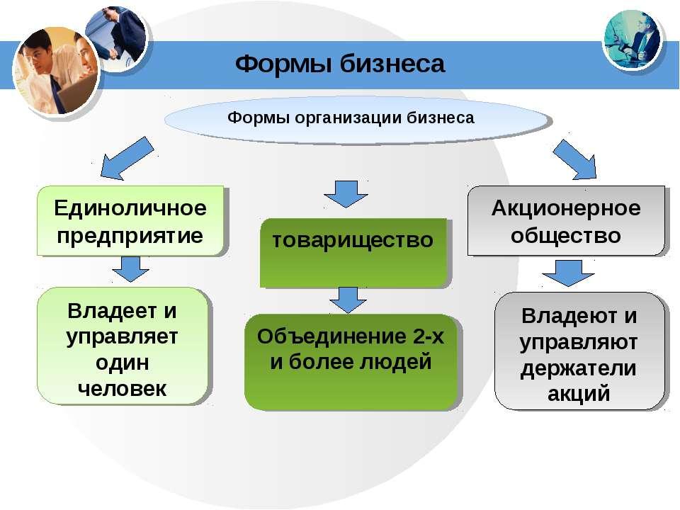 Формы бизнеса Формы организации бизнеса Единоличное предприятие товарищество ...