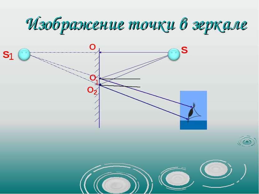 Изображение точки в зеркале S 1 S O O 1 O 2