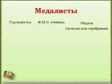 Медалисты Год выпуска Ф.И.О. ученика Медаль (золотая или серебряная)