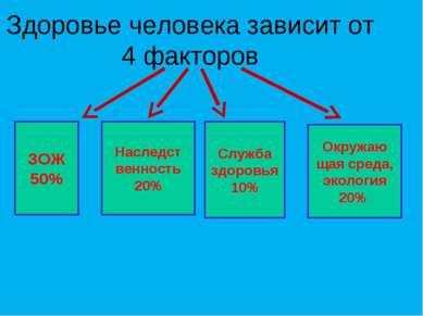 Здоровье человека зависит от 4 факторов Наследст венность 20% Служба здоровья...