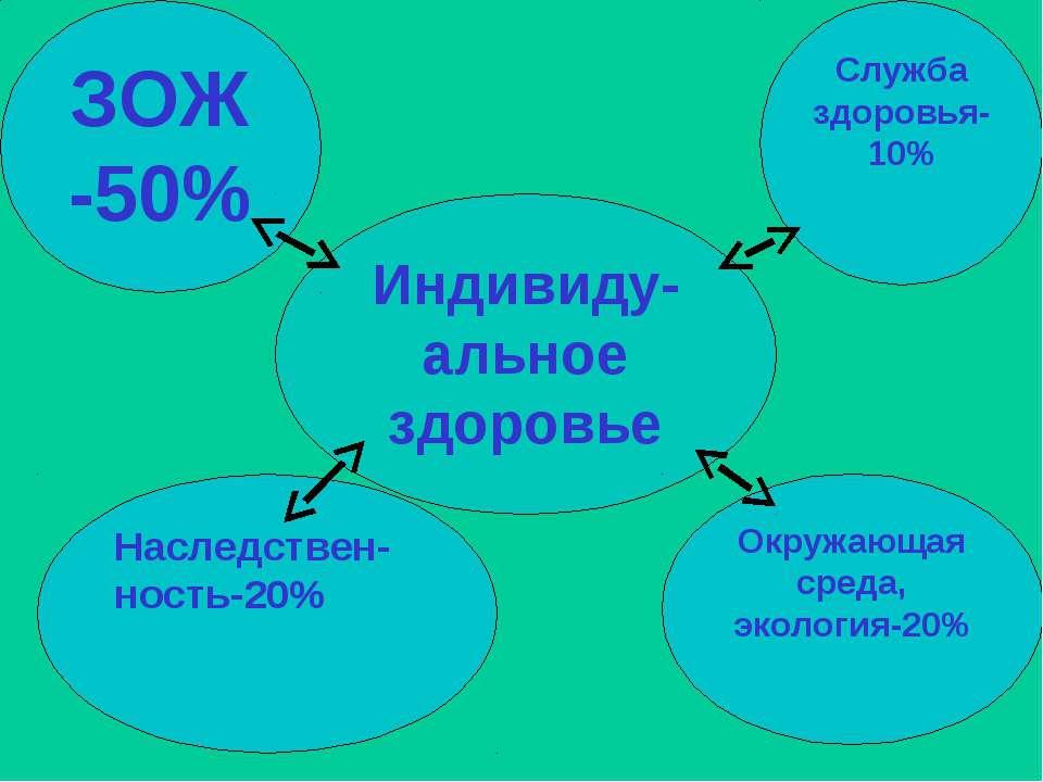 Индивиду- альное здоровье ЗОЖ-50% Наследствен-ность-20% Окружающая среда, эко...
