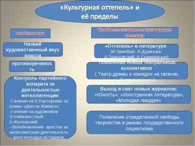 Низкий художественный вкус власти «Оттепель» в литературе (И.Эринбург, В.Дуди...