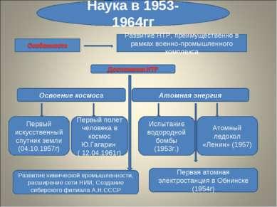 Наука в 1953-1964гг Развитие НТР, преимущественно в рамках военно-промышленно...