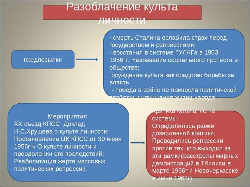 Разоблачение культа личности смерть Сталина ослабила страх перед государством...