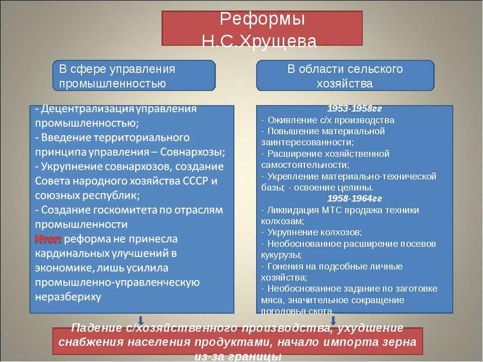 Реформы Н.С.Хрущева В сфере управления промышленностью В области сельского хо...