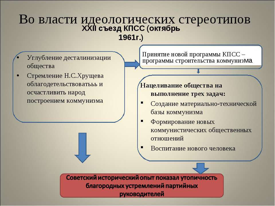 Во власти идеологических стереотипов XXII съезд КПСС (октябрь 1961г.) Углубле...