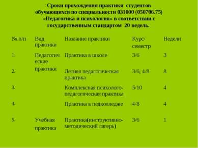 Сроки прохождения практики студентов обучающихся по специальности 031000 (050...