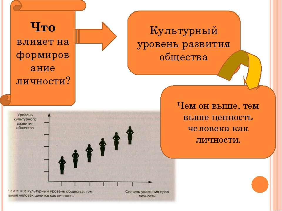 Что влияет на формирование личности? Культурный уровень развития общества Чем...