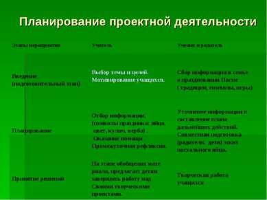 Планирование проектной деятельности Этапы мероприятия Учитель Ученик и родите...