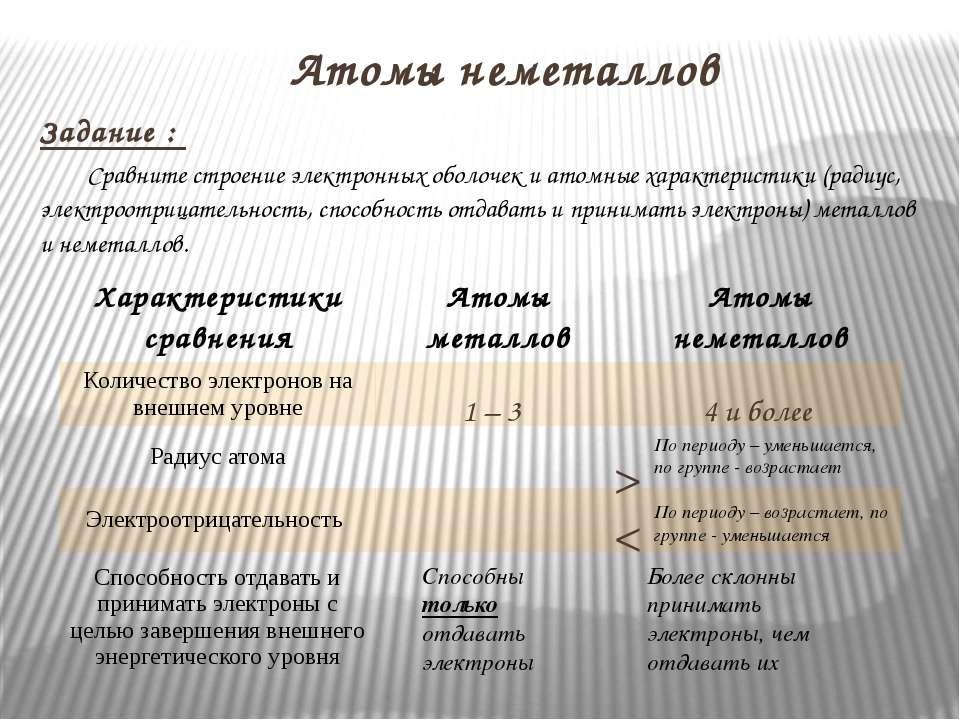 Задание : Сравните строение электронных оболочек и атомные характеристики (ра...