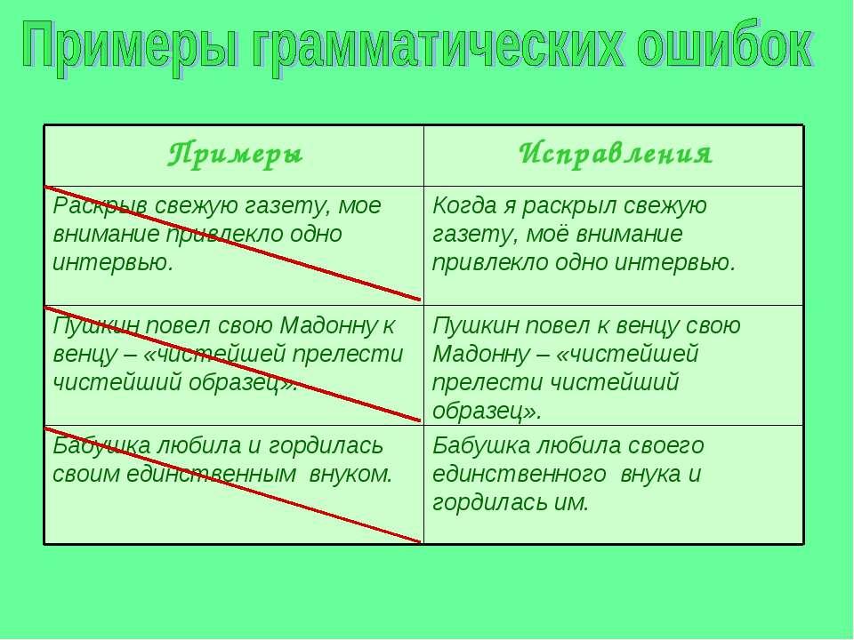 Соблюдение в письменной речи стилистических, лексических и грамматических норм
