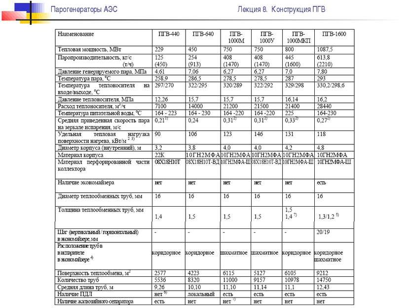 Парогенераторы АЭС Лекция 8. Конструкция ПГВ