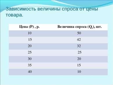 Зависимость величины спроса от цены товара. Цена (Р) , р. Величина спроса (Qd...