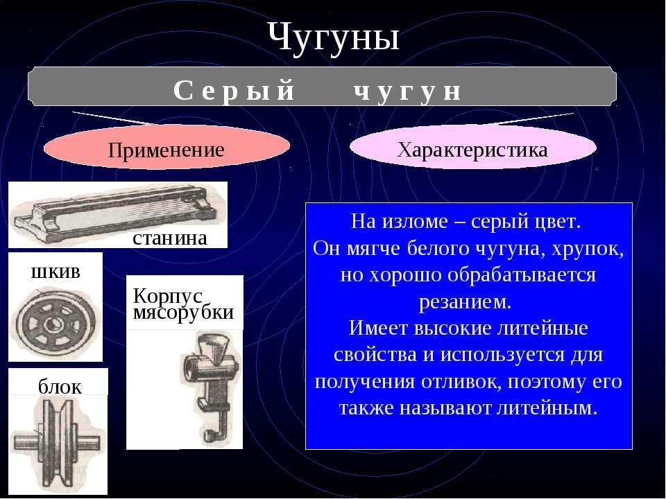 Чугуны С е р ы й ч у г у н Характеристика Применение На изломе – серый цвет. ...