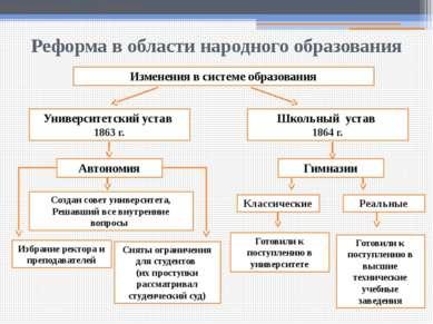 Классические Реформа в области народного образования Земское собрание в прови...