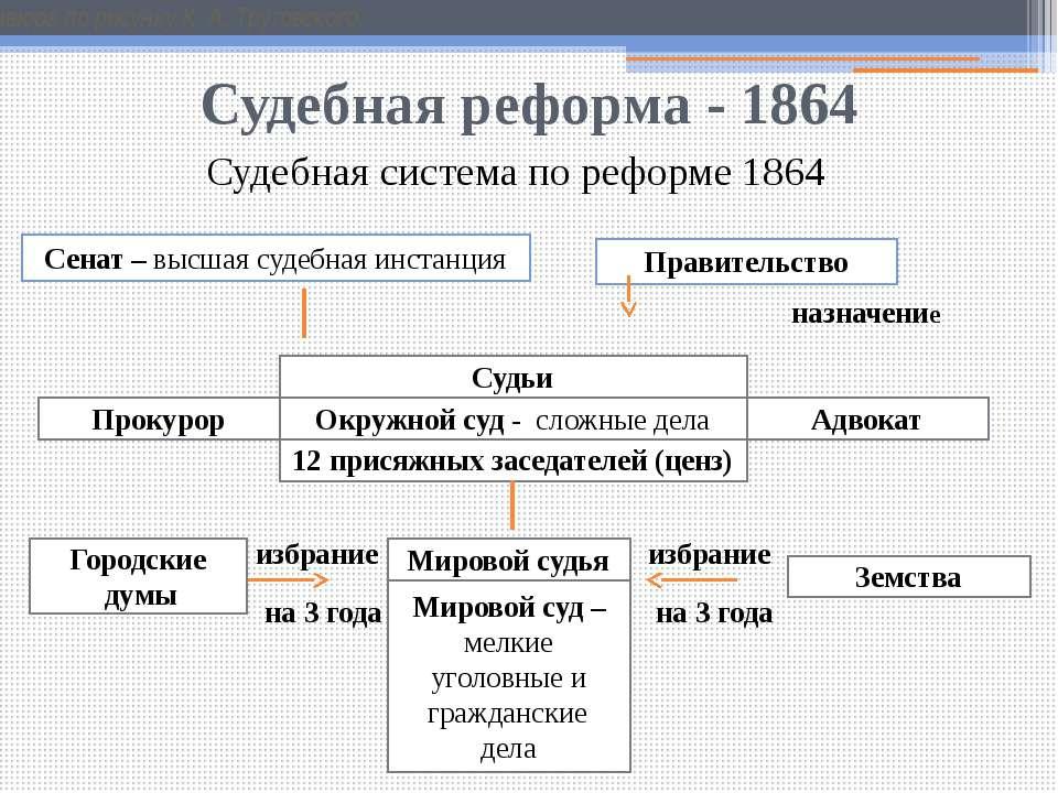 судебная реформа 1864 года реферат