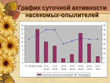 График суточной активности насекомых-опылителей