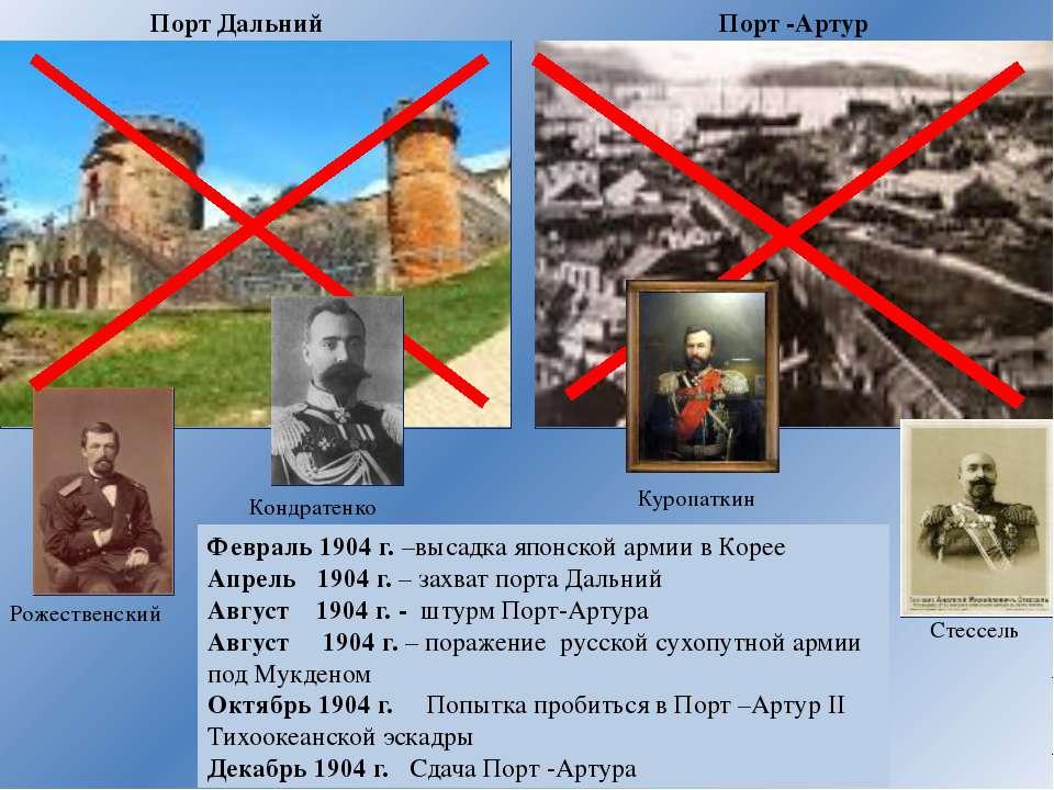 Портсмутский мирный договор 23 августа 1905г Условия - Россия признала Корею ...