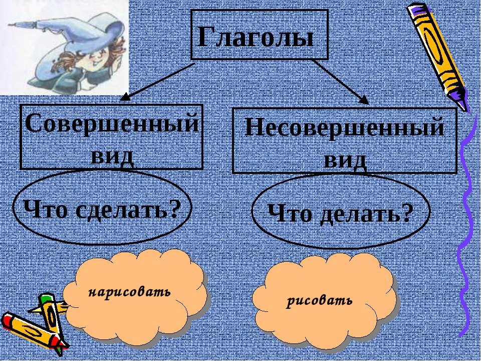 Глаголы Совершенный вид Несовершенный вид Что сделать? Что делать? нарисовать...