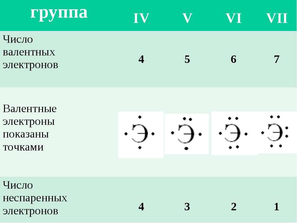 группа IV V VI VII Число валентных электронов 4 5 6 7 Валентные электроны пок...