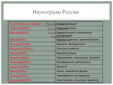 Наукограды России