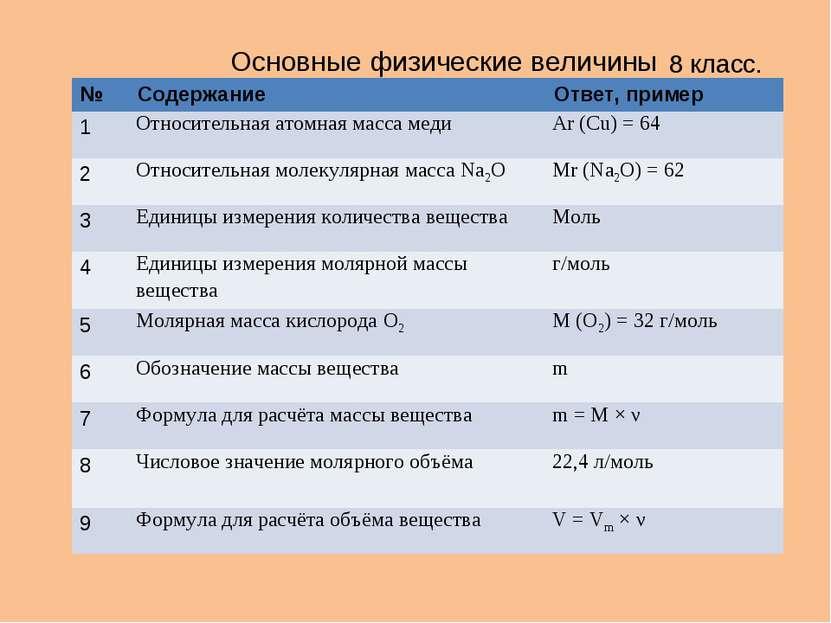 8 класс. Основные физические величины № Содержание Ответ, пример 1 Относитель...