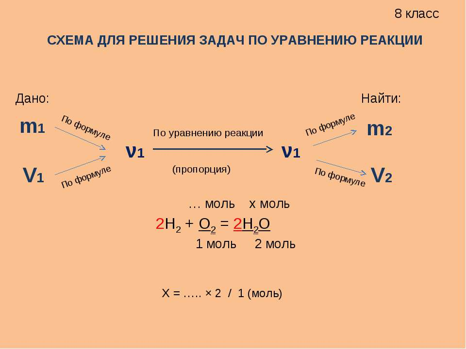 8 класс СХЕМА ДЛЯ РЕШЕНИЯ ЗАДАЧ ПО УРАВНЕНИЮ РЕАКЦИИ Дано: 2H2 + O2 = 2H2O … ...