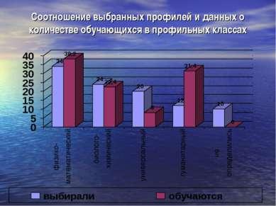 Соотношение выбранных профилей и данных о количестве обучающихся в профильных...