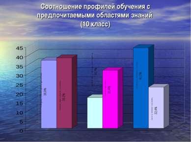 Соотношение профилей обучения с предпочитаемыми областями знаний (10 класс)