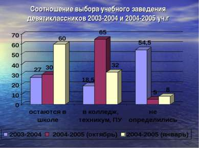 Соотношение выбора учебного заведения девятиклассников 2003-2004 и 2004-2005 ...