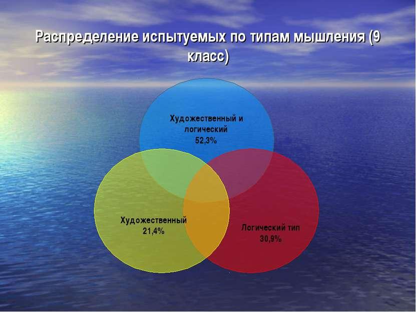 Распределение испытуемых по типам мышления (9 класс)