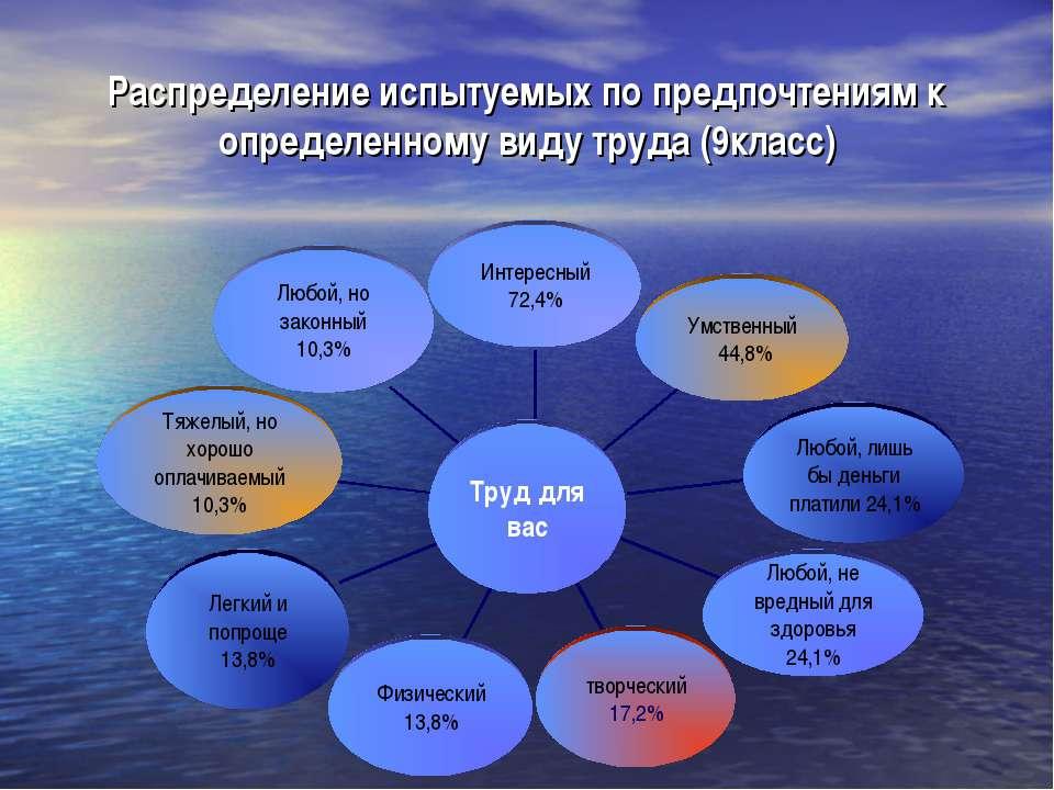 Распределение испытуемых по предпочтениям к определенному виду труда (9класс)