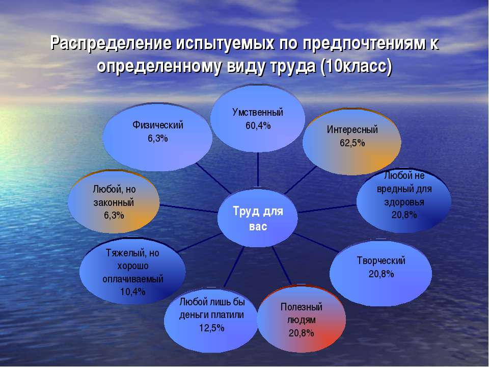 Распределение испытуемых по предпочтениям к определенному виду труда (10класс)